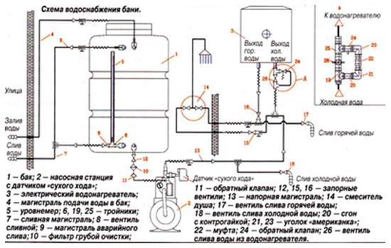 Схема снабжения водой бани от водопровода.