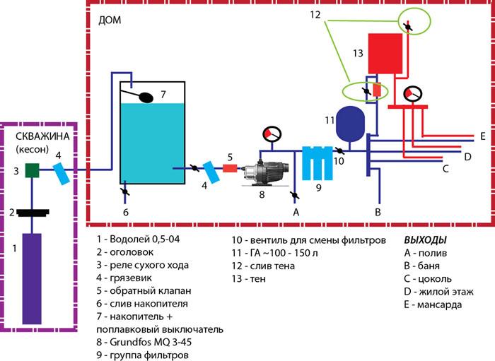 Схема водоснабжения бани при