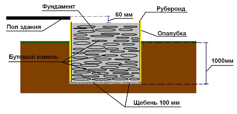 Фундамент под печь представляет собой сложную конструкцию