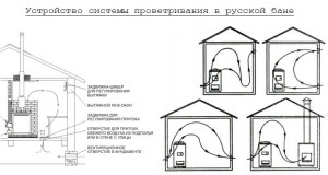 система-проветривания-в-бане