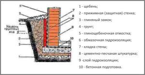 стены подвала