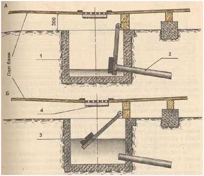 Схема применения приямка