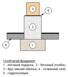 gidroizoliacia-fundamenta-6