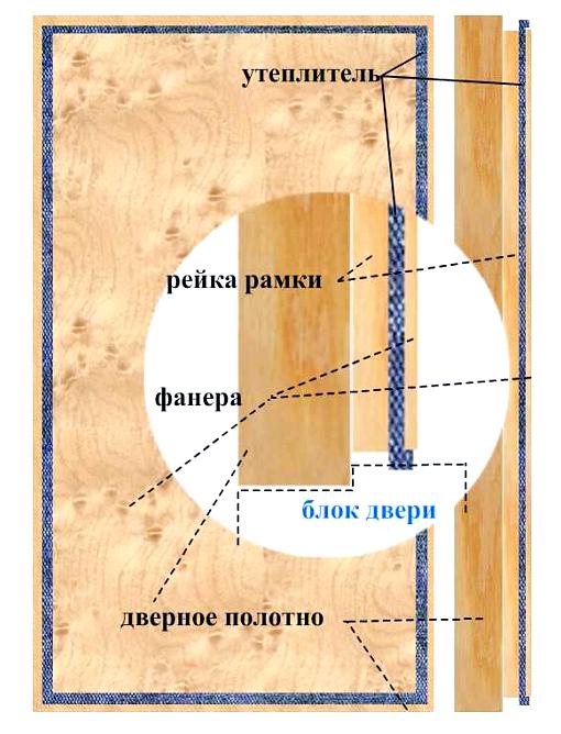 nadezhnoe-uteplenie-dveri-bani_4_1
