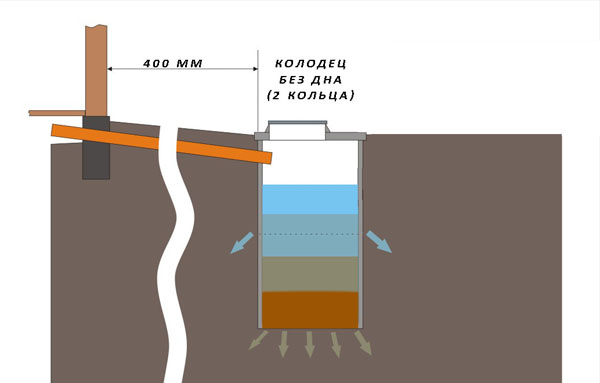 Схема отстойника для бани