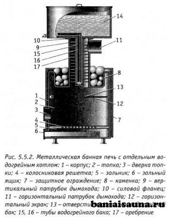Конструкция печи для бани из металла