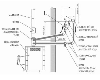 Схема нагревания воды при помощи теплообменника