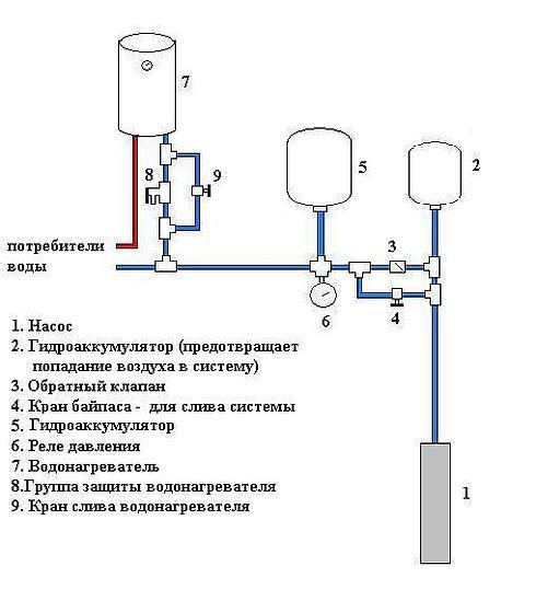 Подача воды в баню