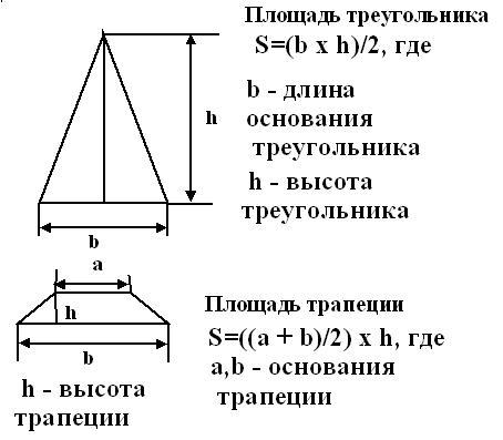 Расчет высоты двускатной и четырехскатной крыши