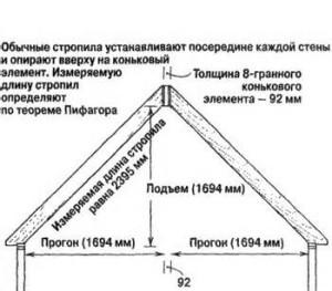Расчеты высоты крыши бани