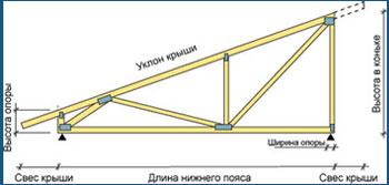 Расчет высоты односкатной крыши