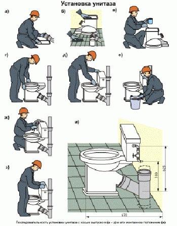 Установка унитаза по инструкции