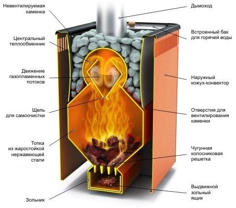Схема бака, встроенного в печь