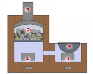 Печка каменка из кирпича с котлом и  2-мя топливниками