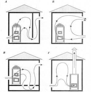 Variantyi-ventilyatsii-v-parilke1