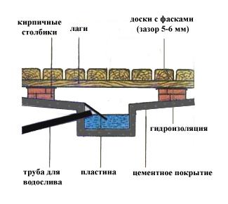 Схематичное выполнение водостока и сливной ямы