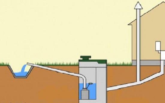 kak-provesti-ustrojstvo-kanalizacii-v-chastnom-dome-svoimi-rukami6
