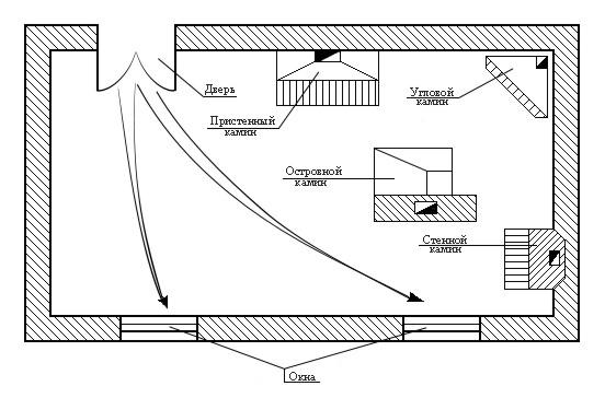 Схема дома с печкой