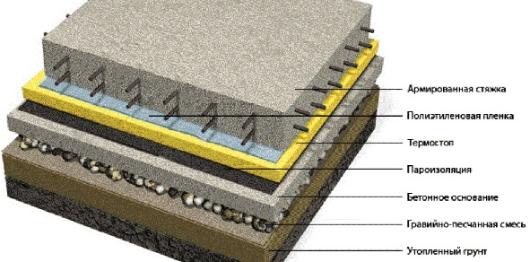 uteplenie-betonnogo-pola